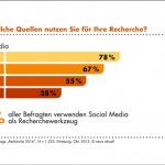 Usage rates of social meda for reasearch among journalists